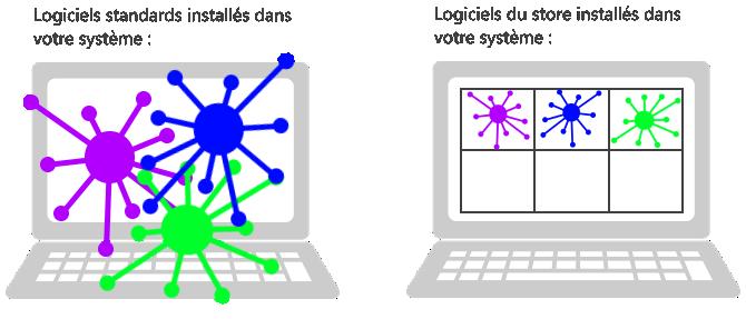 Différence logiciel classique et application store